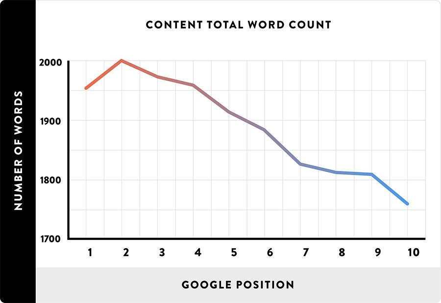 počet slov na stránce v závislosti na pozici ve výsledcích vyhledávání