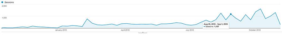návštěvnost webu ilincev.com za rok